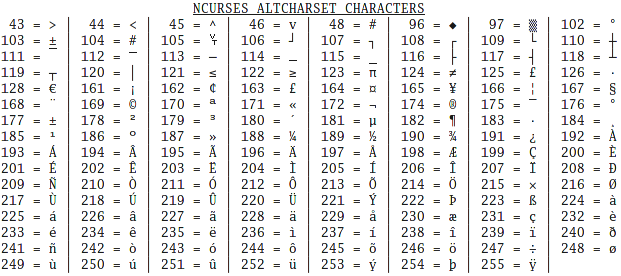 Ncurses Extended Characters Quick Reference Chart By Frank Cox